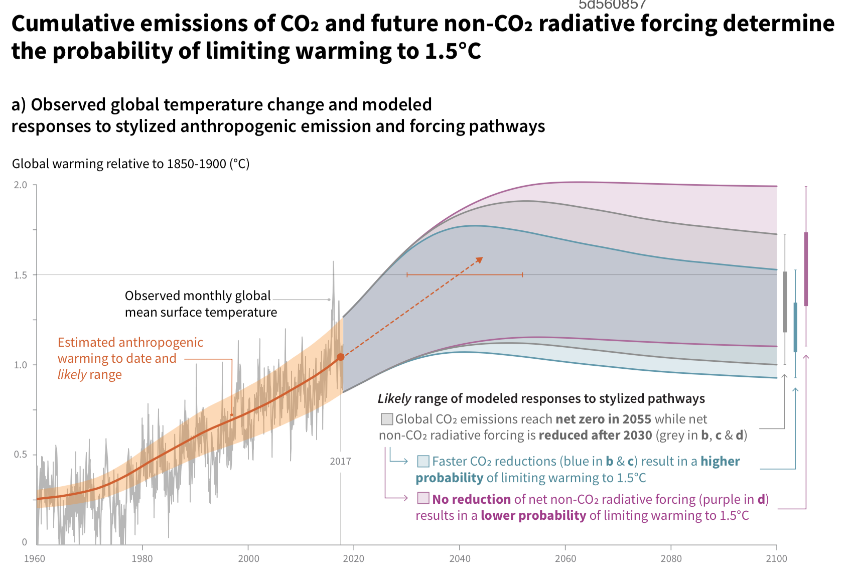 Source ipcc special report on global warming of 1.5 deg c